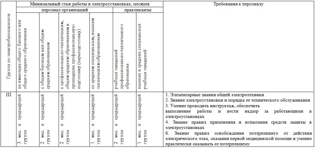 Основы электробезопасности 3 группа ответы по экзамену 5 группа по электробезопасности