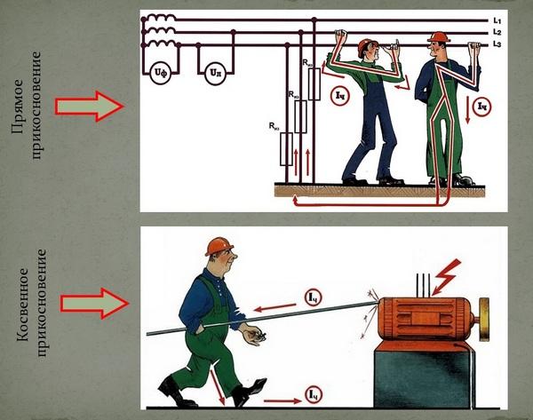 Защитные меры электробезопасности при прямом прикосновении электробезопасность вопросы и ответы вторая группа